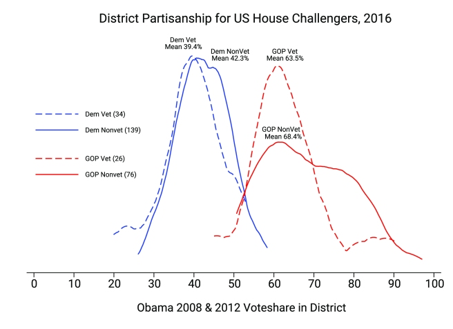 district_partisanship_vets